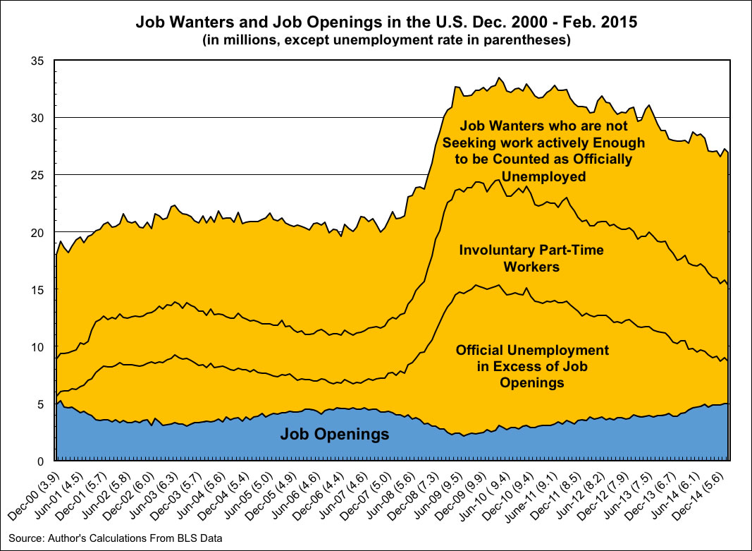 The Job Gap