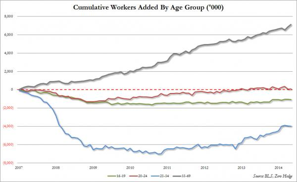 jobs-age