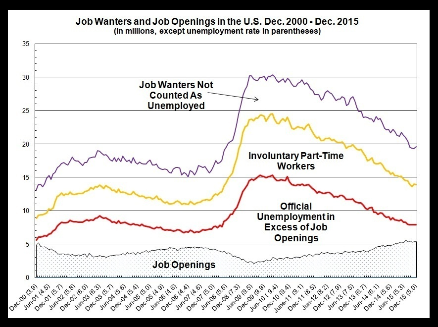 The Job Gap Through Dec 2015