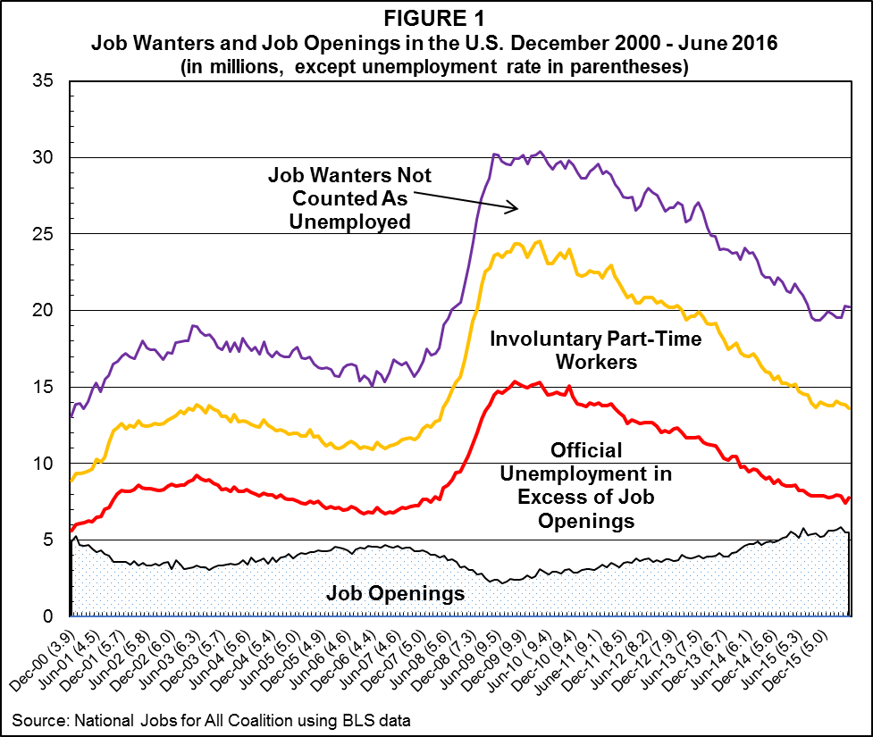 Job-Gap-Through-June-2016