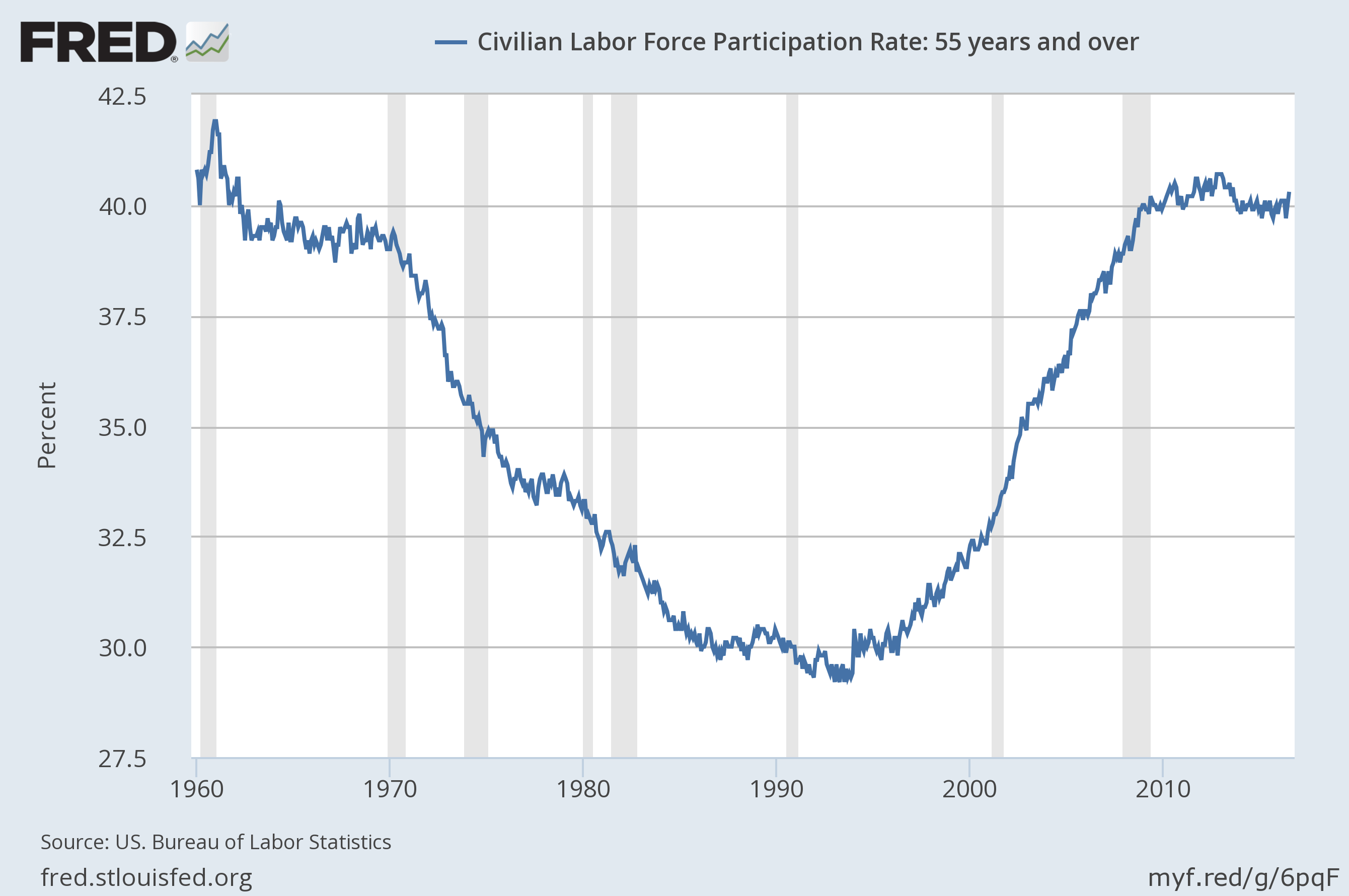 employment of those and over njfac zero hedge reports that since the recovery virtually all job gains have gone to older workers 2015 merely confirmed this demographically